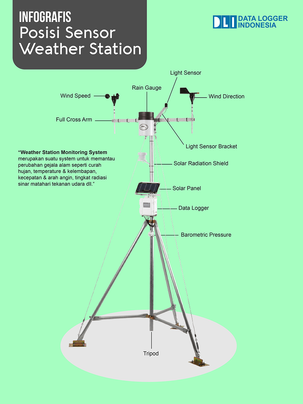 Infografis Weather Station